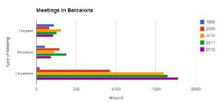 meetings in barcelona