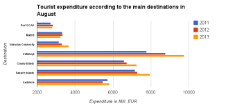 tourist expenditure for article